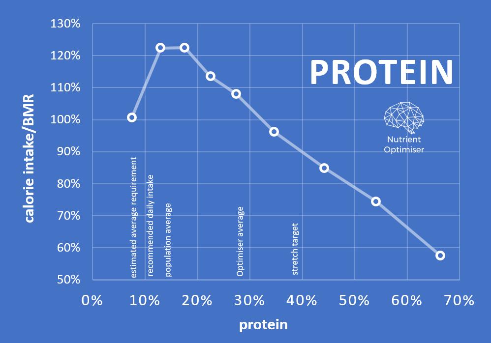 protein vs satiety