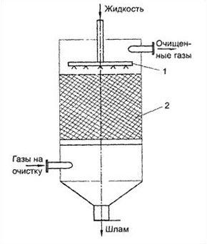 Насадочный скруббер, схема, чертеж