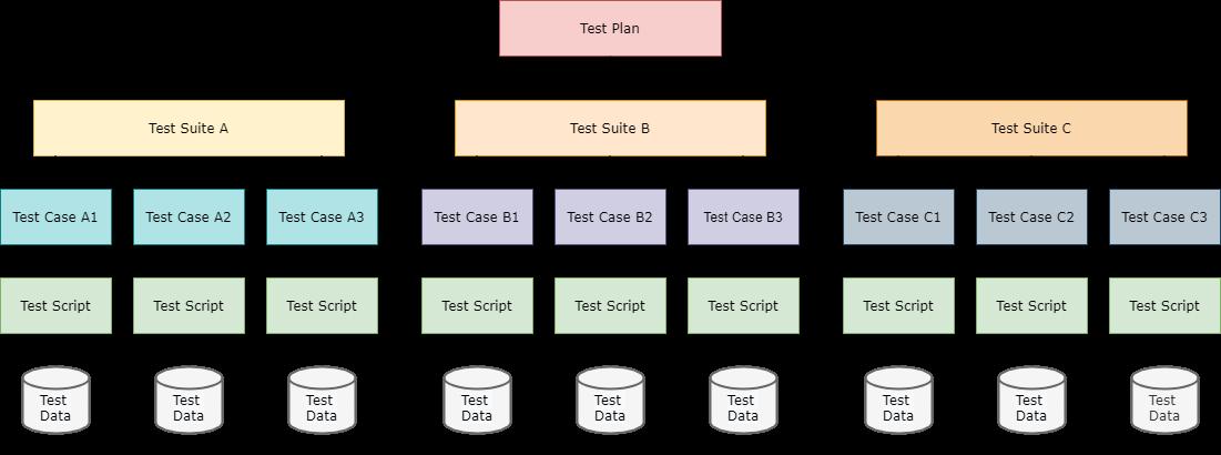 software testing artifacts