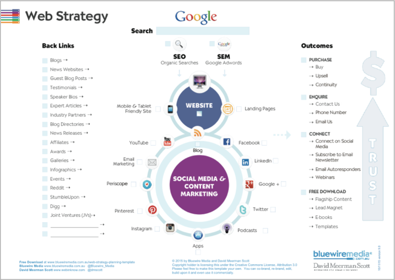 Website Strategy Diagram