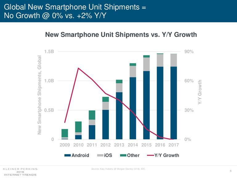 Image result for Mary Meeker's Internet Trends Report