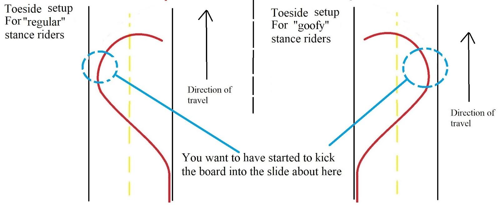 toeside setup carve step 2.1