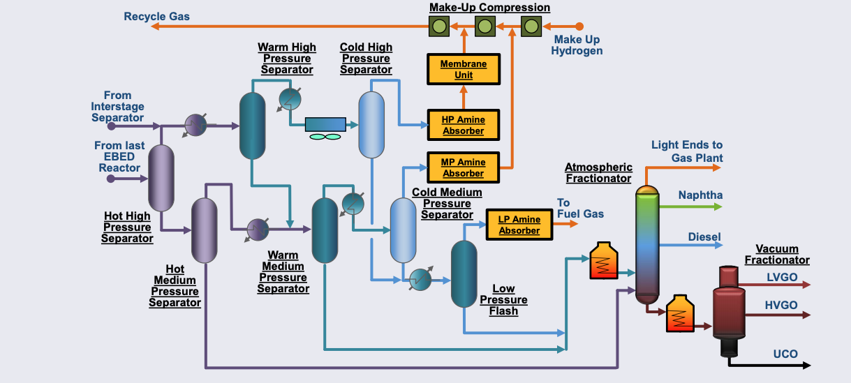 The LC-FINING Product Separation and Fractionation System. Graphic courtesy of CLG