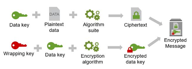 Encrypt Data in Apps