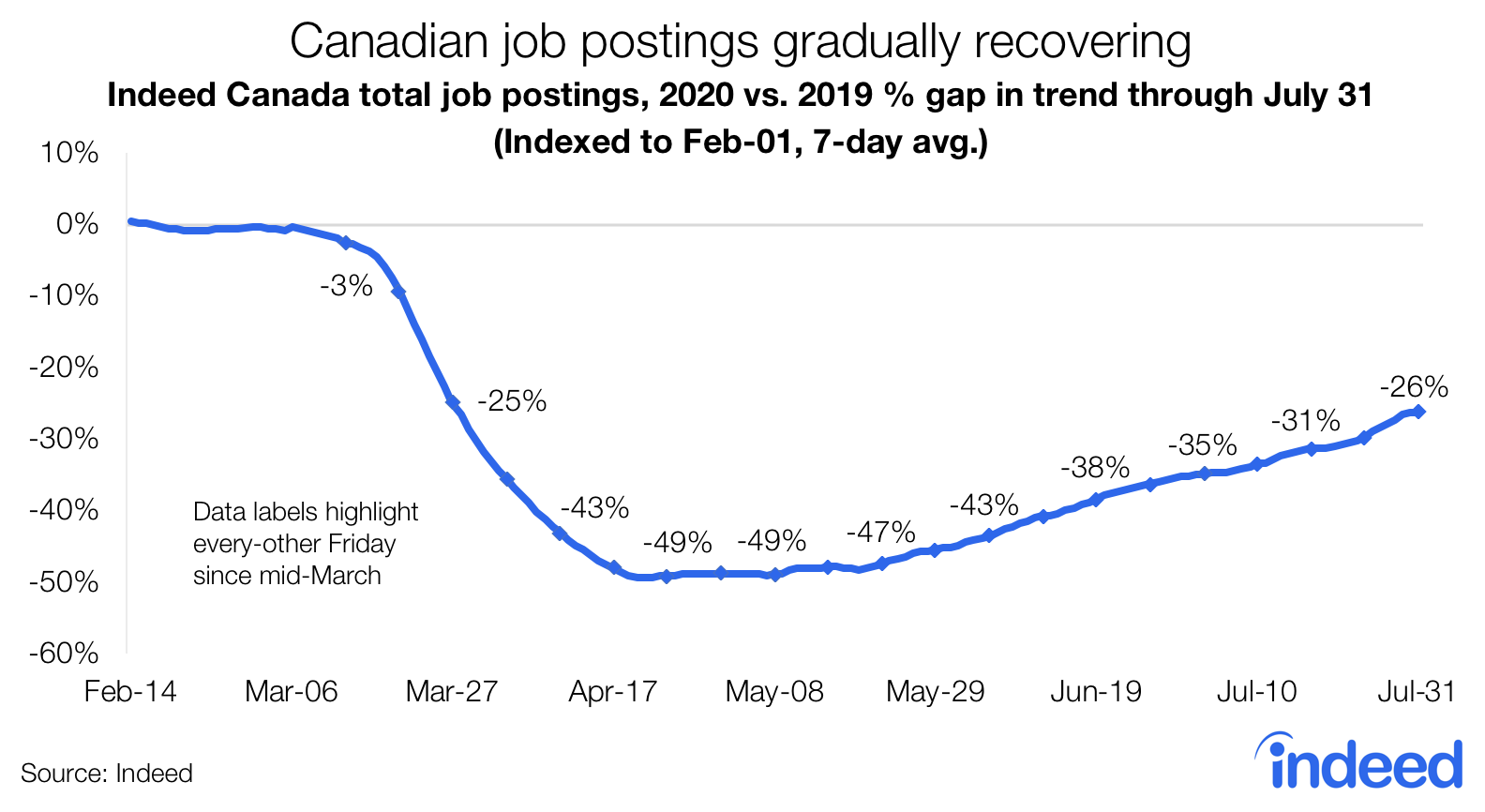 Canadian job postings gradually recovering