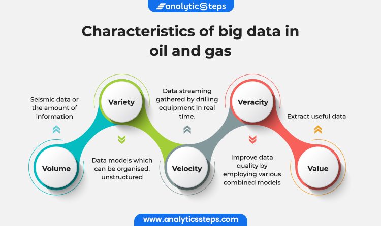The image shows the characteristics  of big data in oil and gas industry, the characteristics of oil and gas industry in big data are  volume, variety, velocity, veracity and value. It shows how useful data is extracted.