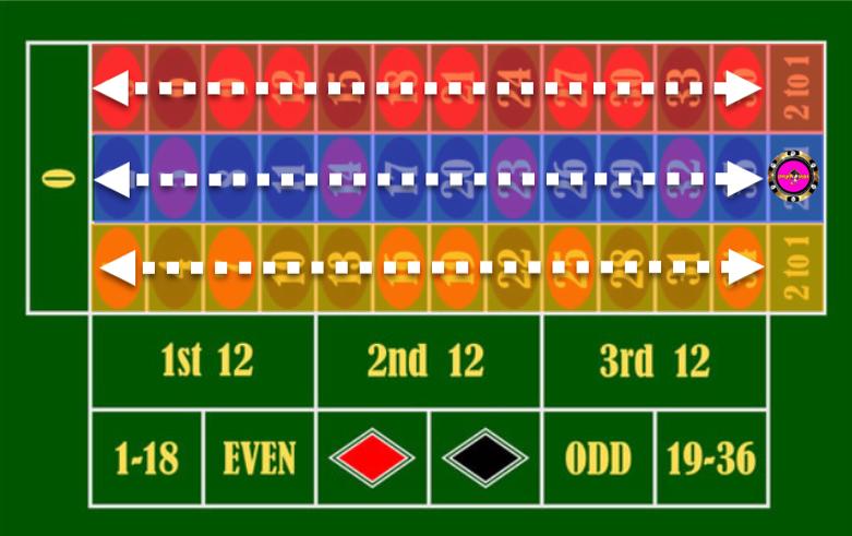 Roulette column bet/outside bet