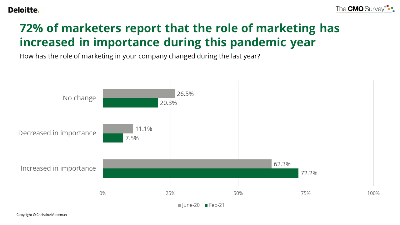 Deloitte report about the role of marketing in the last year.