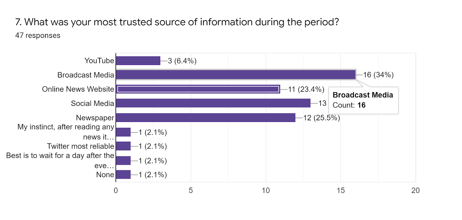 Forms response chart. Question title: 7. What was your most trusted source of information during the period?. Number of responses: 47 responses.