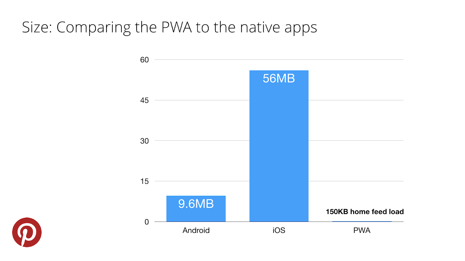 comparing progressive web apps to native apps size