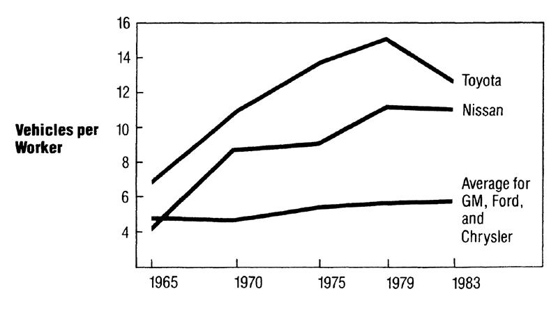 Productivity improvements at Toyota and Nissan accelerated from 1965 until the 1980s while they stagnated at GM