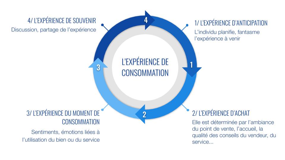 L'expérience de consommation