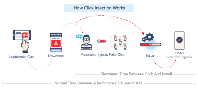 Click Injection