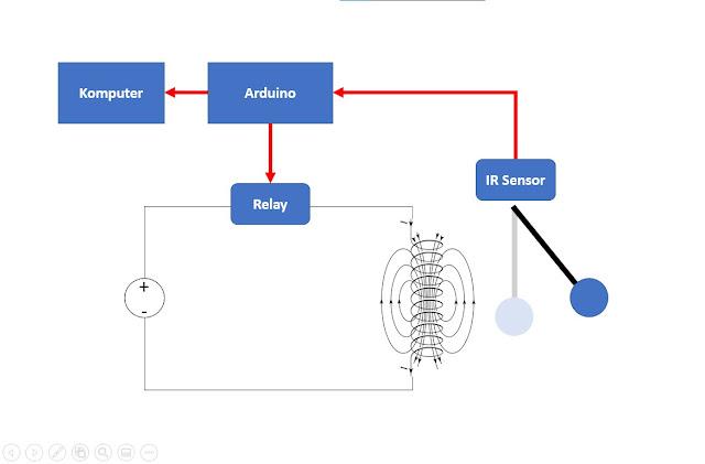 Desain pendulum elektromagnetik dengan arduino