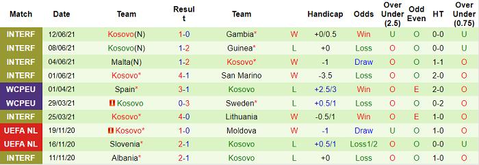 Nhận định, soi kèo Georgia vs Kosovo, 23h ngày 2/9 - Ảnh 2