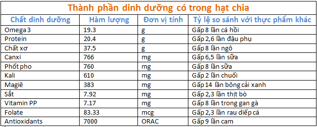 gia-tri-dinh-duong-hat-chia