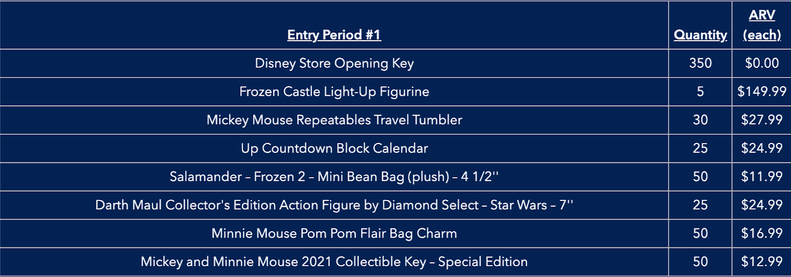 Unlock the Magic Giveaway prizes available during entry period 1.