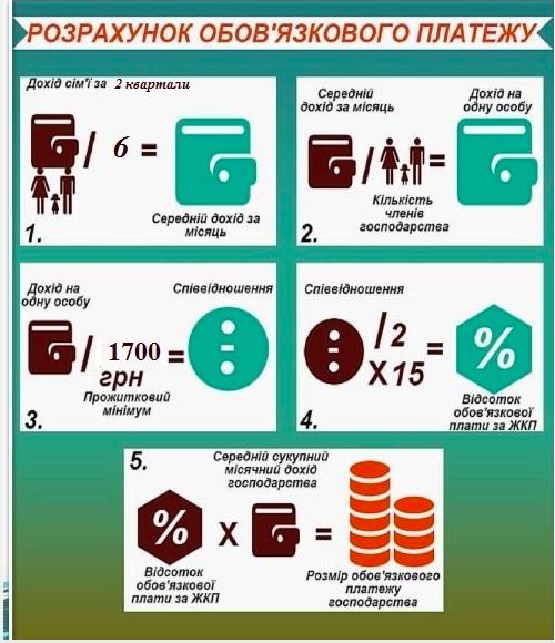 Як українцям нараховуватимуть субсидії у 2018 році, фото-1