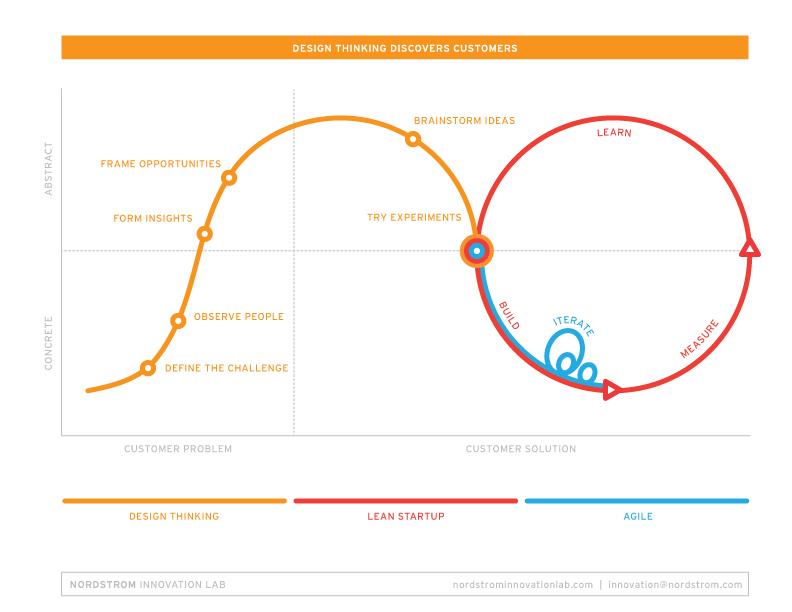 nordstrom-design-thinking.jpg