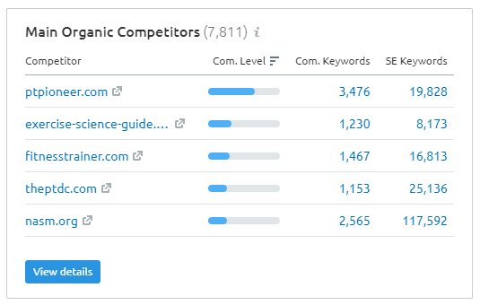 semrush main organic competitors