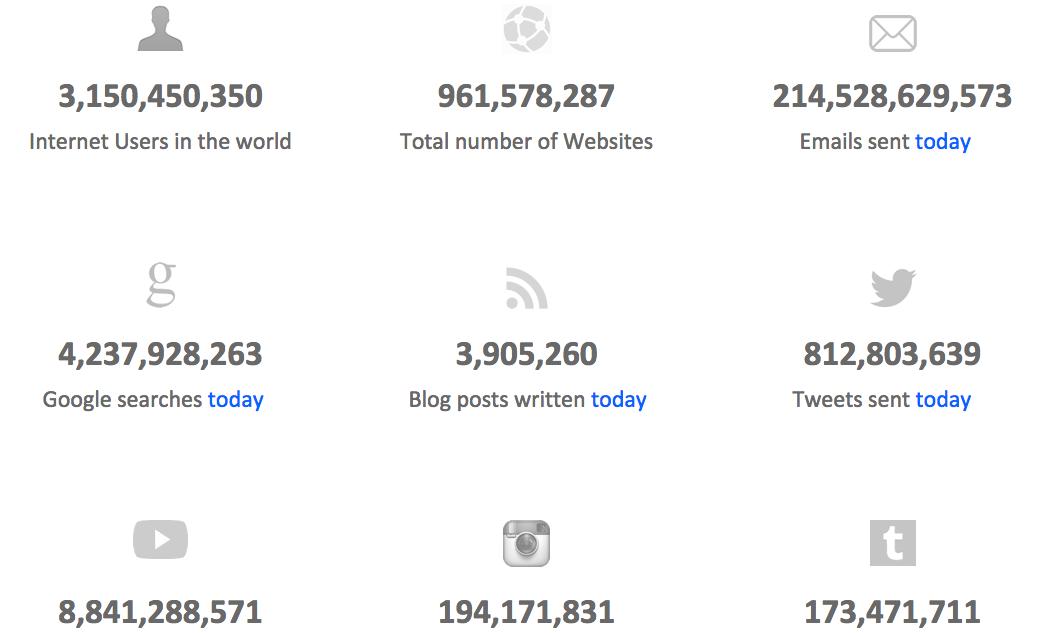 Internet Live Stats @b_crespo 25 junio 2015
