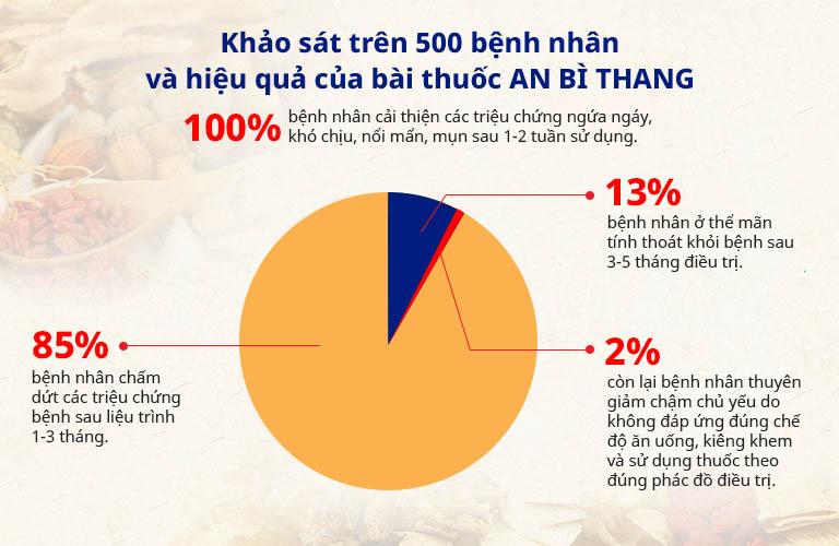 Kết quả khảo sát bài thuốc An Bì Thang