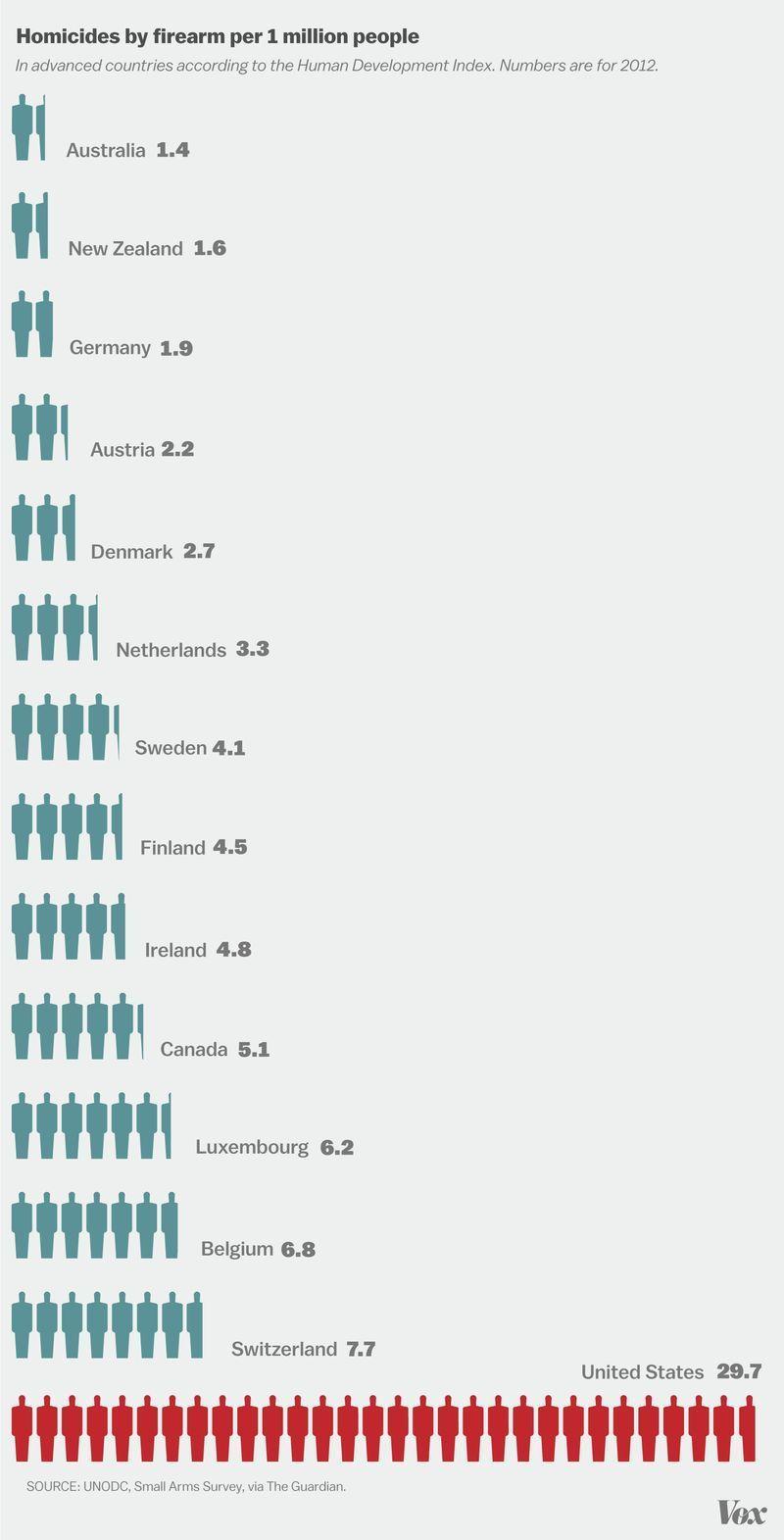 В Америке убийств с огнестрельного оружия в шесть раз больше, чем в Канаде, и в 15 раз больше чем Германии График: Vox