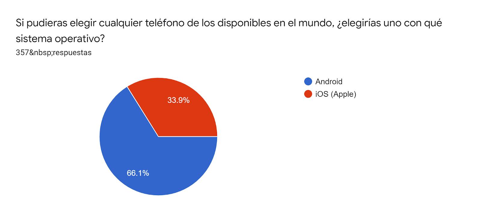 Gráfico de las respuestas de Formularios. Título de la pregunta: Si pudieras elegir cualquier teléfono de los disponibles en el mundo, ¿elegirías uno con qué sistema operativo?. Número de respuestas: 357respuestas.