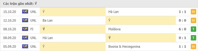 Thành tích của Ý trong 5 trận gần đây