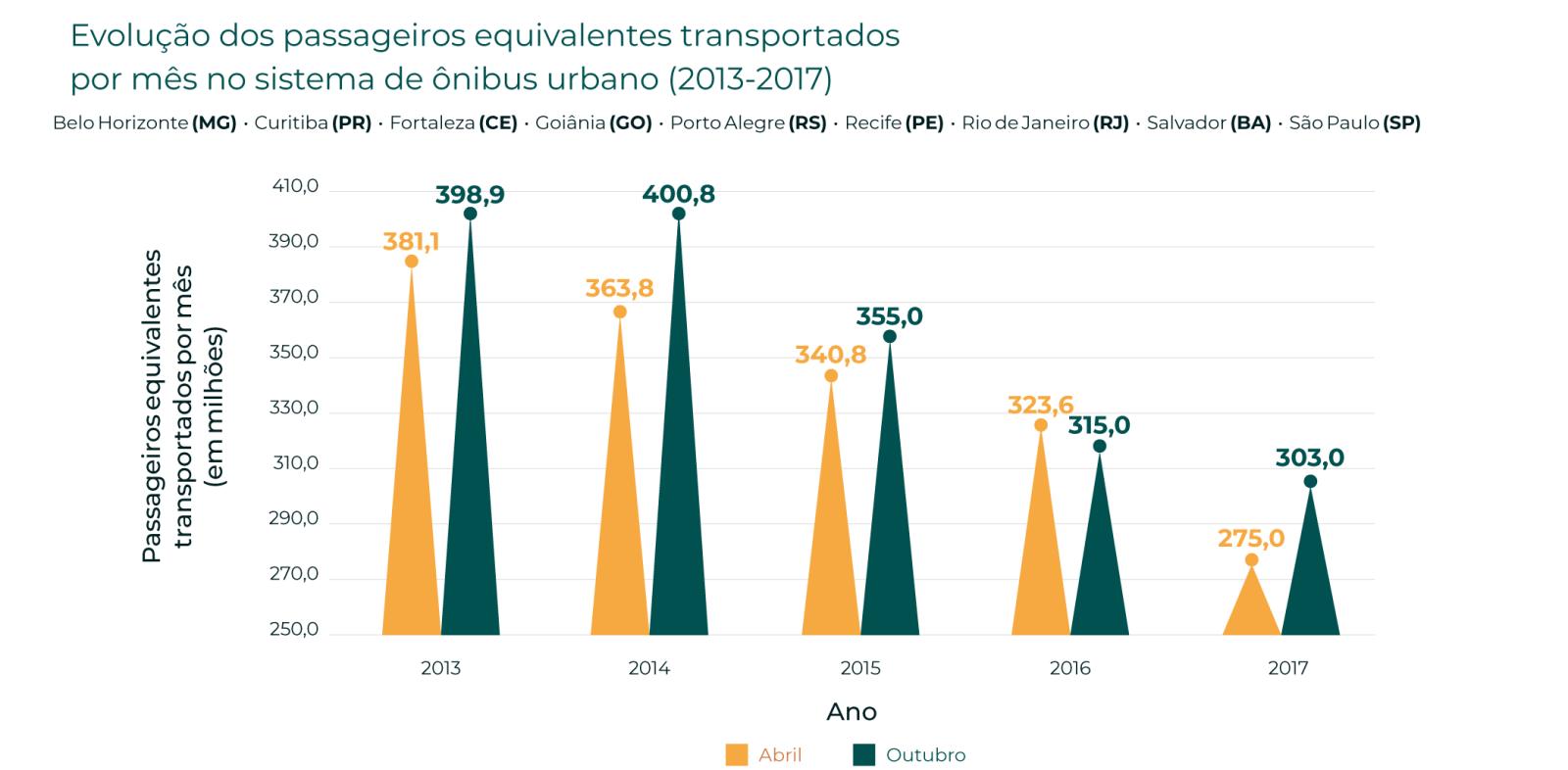 Gráfico queda de passageiros no transporte público capitais do Brasil fonte NTU