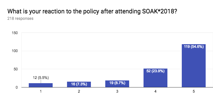 What is your reaction to the policy after attending SOAK*2018? Number of responses: 218 responses.