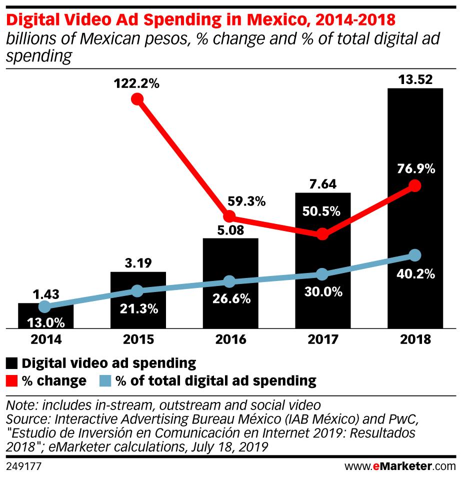 Inversión en video ads en México