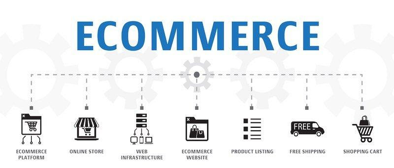 What Are Ecommerce Platforms