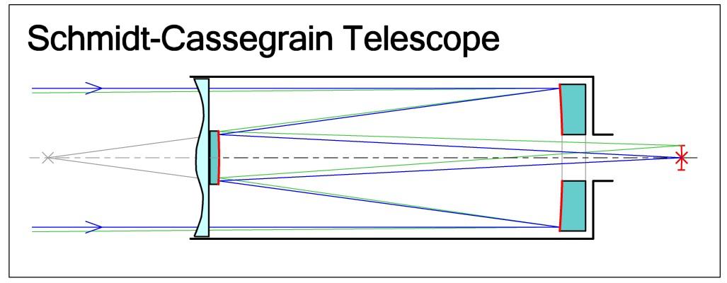 Schmidt-Cassegrain-Telescope.png