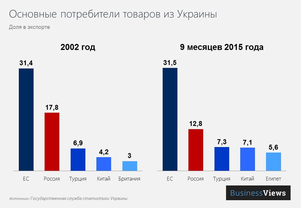 Россия занимает второе место в экспорте