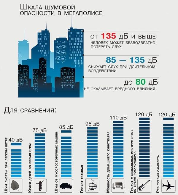 Шкала шумовой опасности. Изображение: v1.ru.