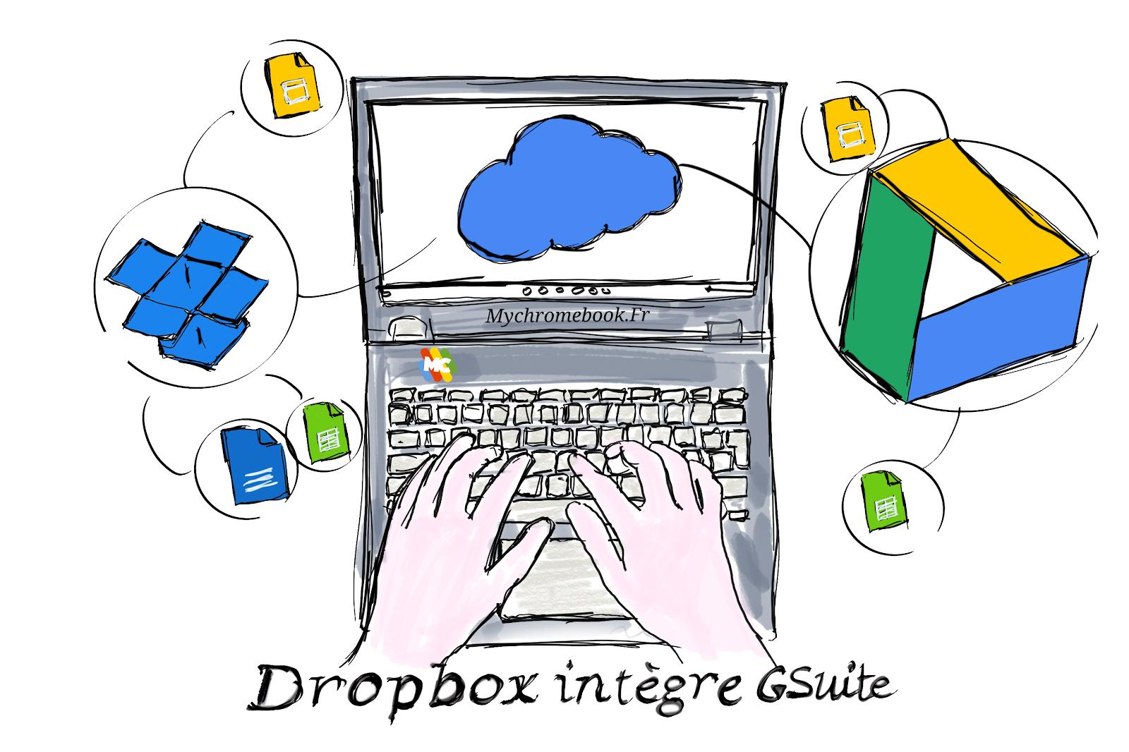 Dropbox intègre Gsuite