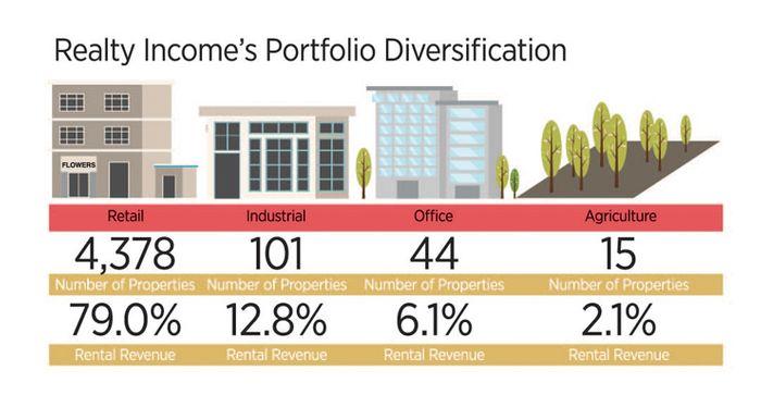 美國股票推薦-Realty Income Corp | 不動產投資信託(REITs)