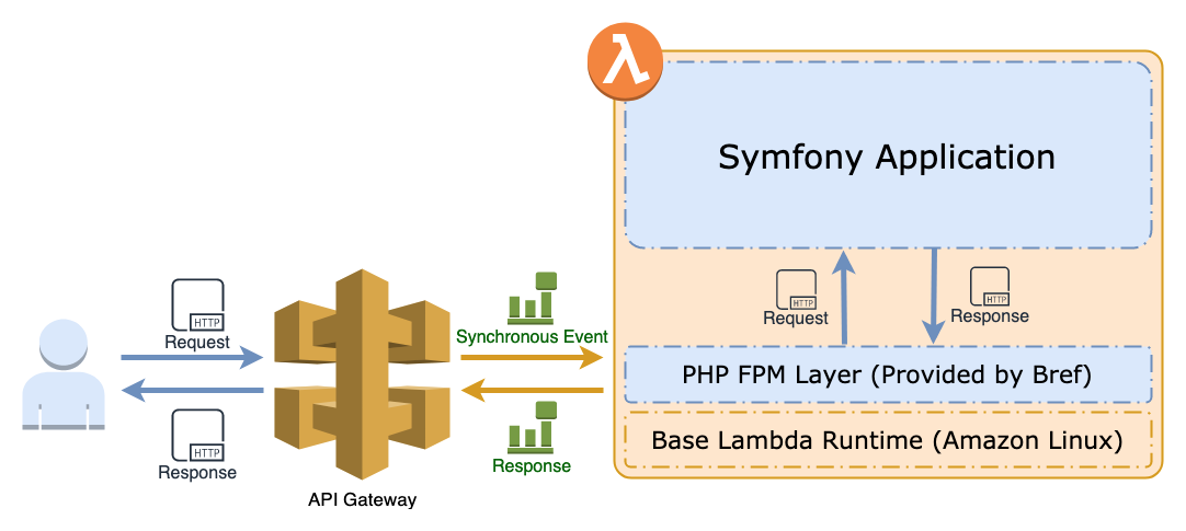 How to Deploy a PHP Symfony Application on AWS Lambda Using