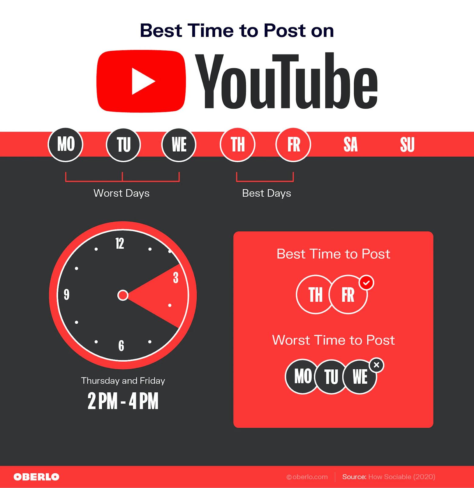 Youtube digital marketing plan  https://thedigitalmarketinginstitute.org/