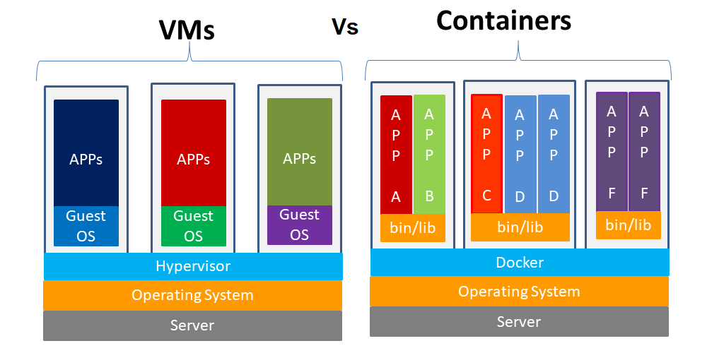 VMs Vs Containers