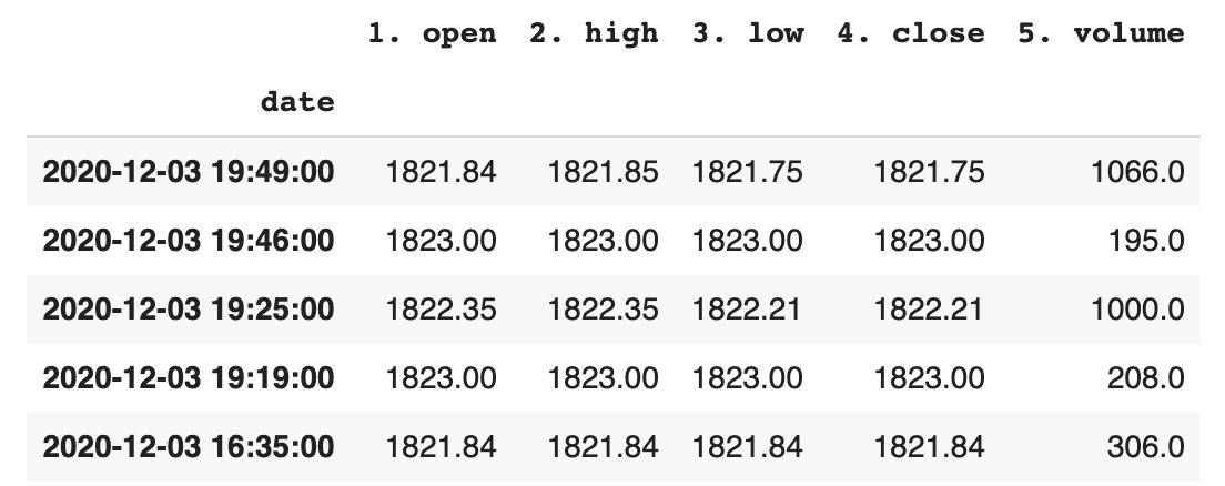 Retrieve Historical Data of Single asset from AlphaVantage