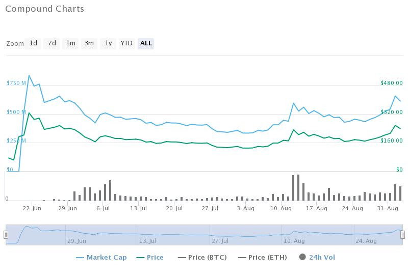 Compound.finance historical data (CoinMarketCap)
