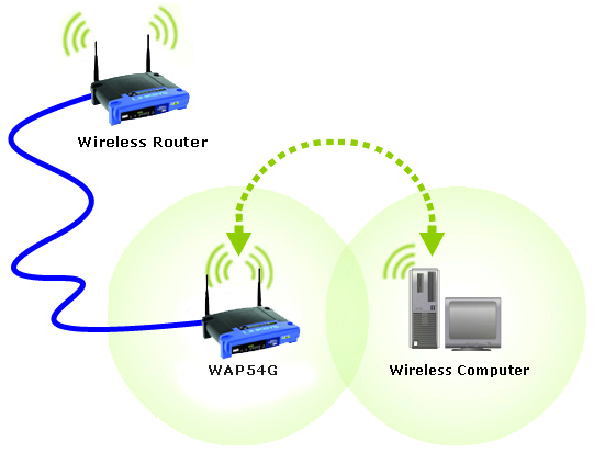 Linksys Official Support - Connecting an access point to a Linksys wireless  router