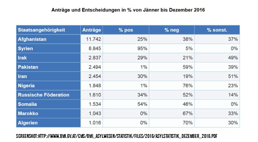 asylstatistik.png