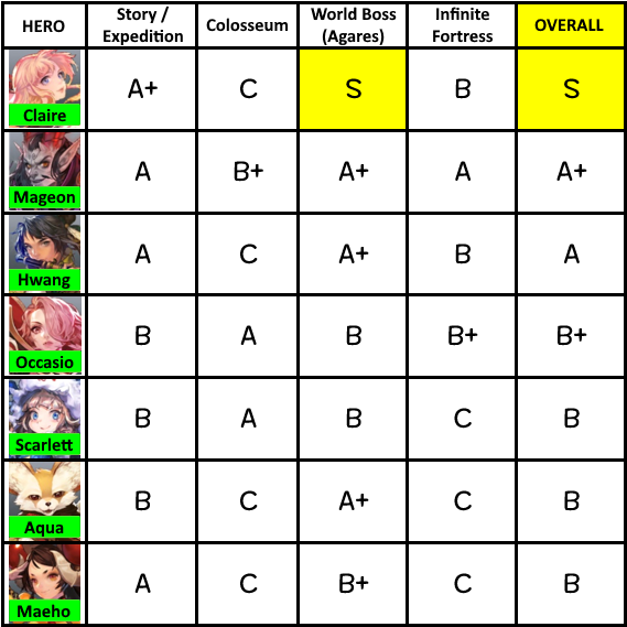 El Chronicle Guide For F2P Beginners - Tier Lists, Tips, & Tricks 45