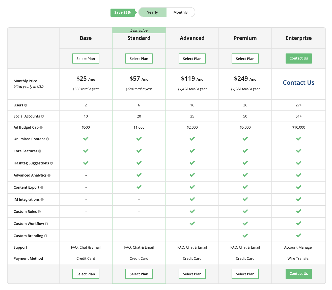 Loomly Pricing Chart - Trello vs Loomly social media calendar