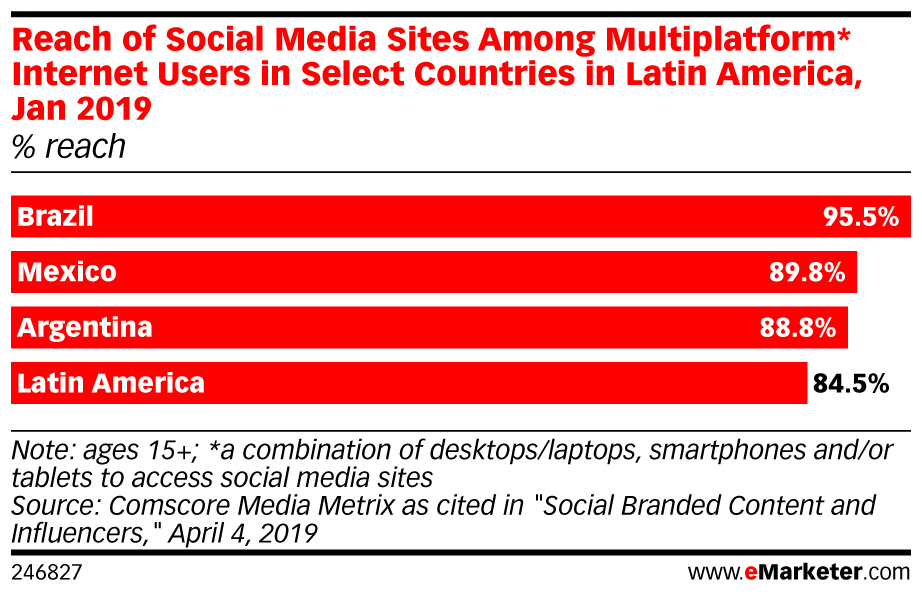 reach social media México