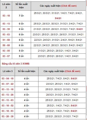 Dự đoán lô xiên ngày 10/04/2021