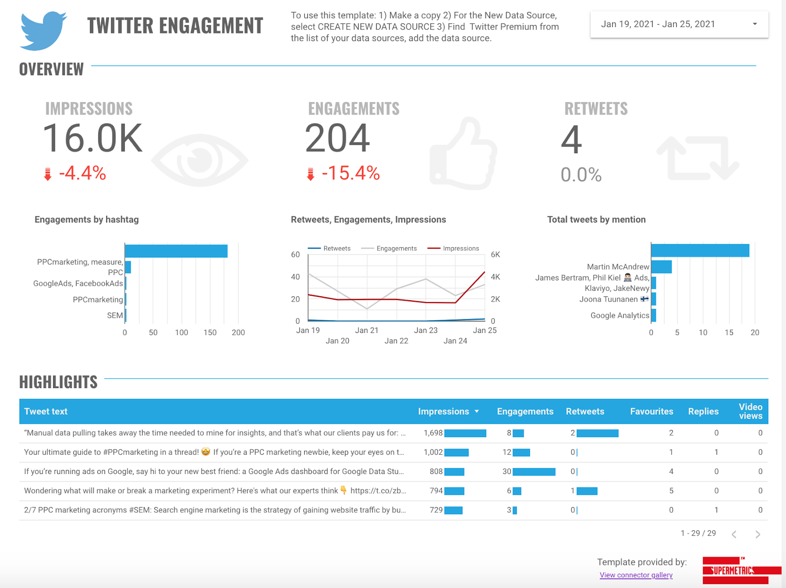 twitter engagement dashboard provided by supermetrics
